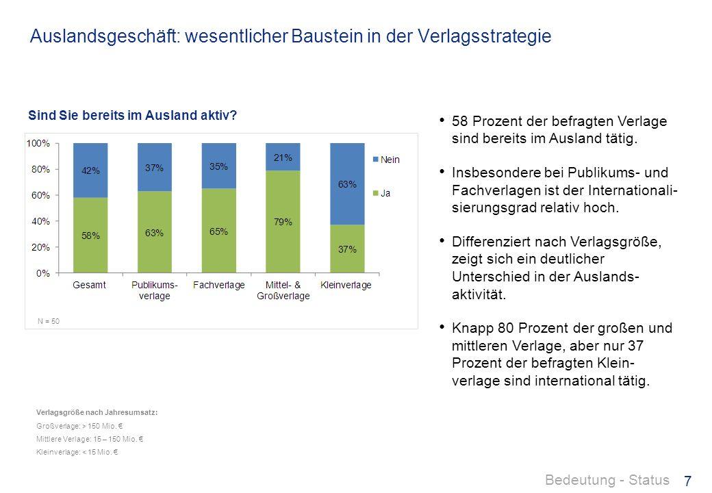 Auslandsgeschäft: wesentlicher Baustein in der Verlagsstrategie