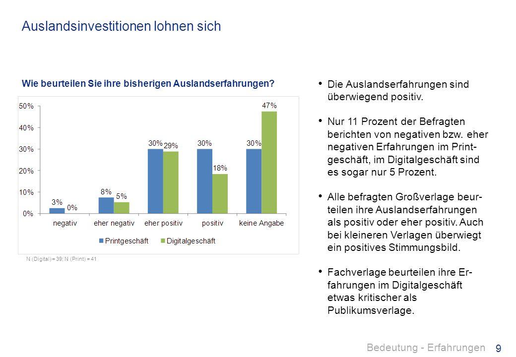 Auslandsinvestitionen lohnen sich
