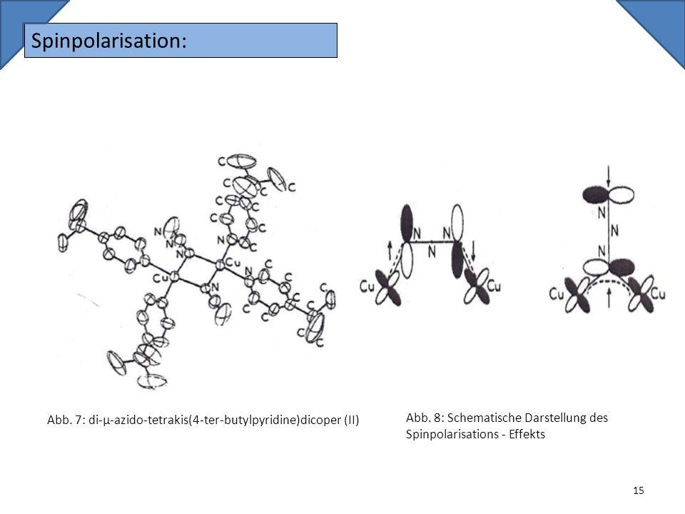 Spinpolarisation: Abb. 7: di-µ-azido-tetrakis(4-ter-butylpyridine)dicoper (II) Abb.