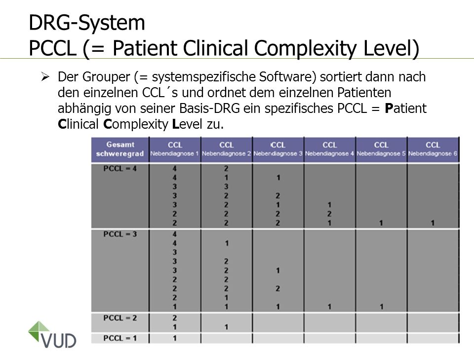 DRG-System PCCL (= Patient Clinical Complexity Level)