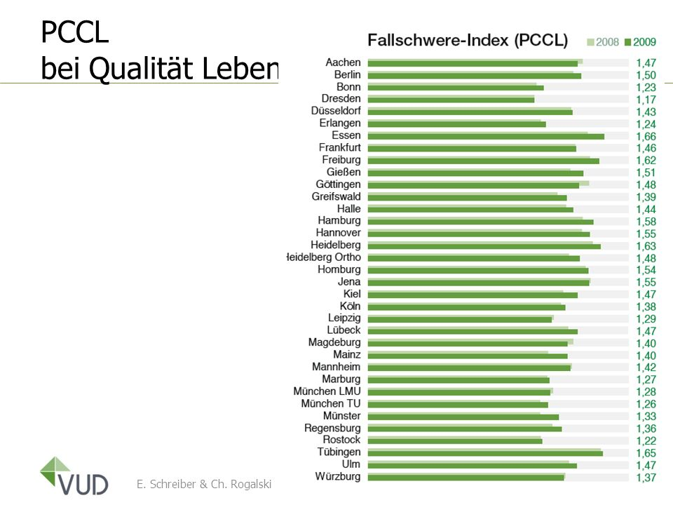 PCCL bei Qualität Leben