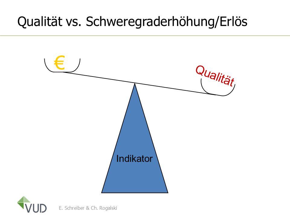 Qualität vs. Schweregraderhöhung/Erlös