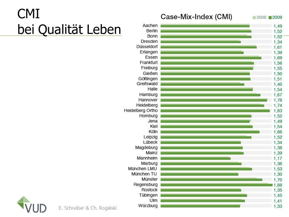 CMI bei Qualität Leben E. Schreiber & Ch. Rogalski