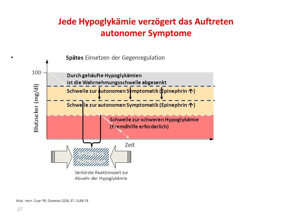 Jede Hypoglykämie verzögert das Auftreten autonomer Symptome