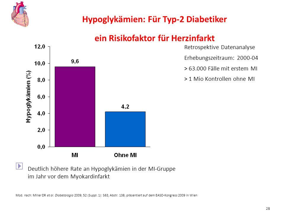 Hypoglykämien: Für Typ-2 Diabetiker ein Risikofaktor für Herzinfarkt