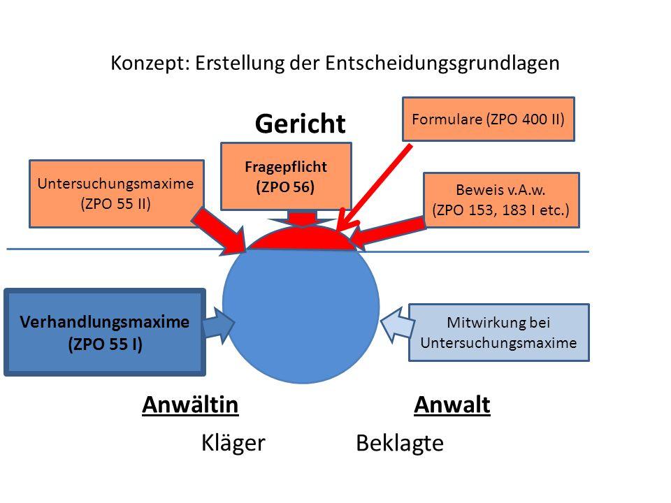 Konzept: Erstellung der Entscheidungsgrundlagen