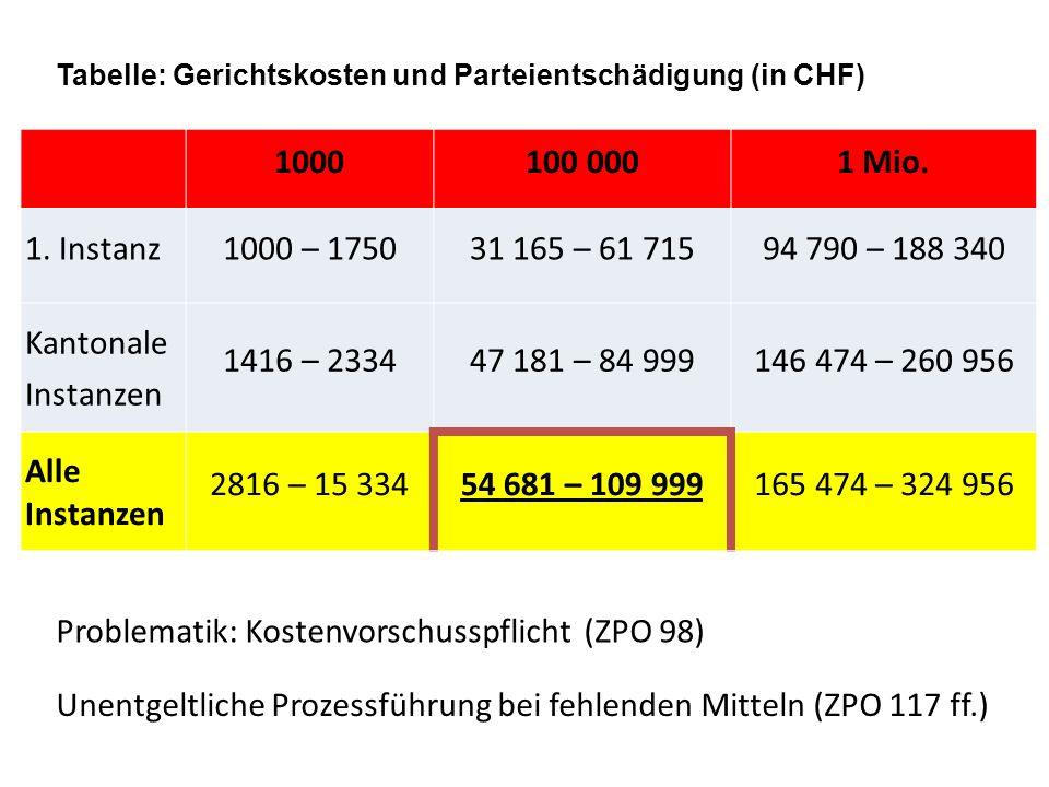 Problematik: Kostenvorschusspflicht (ZPO 98)