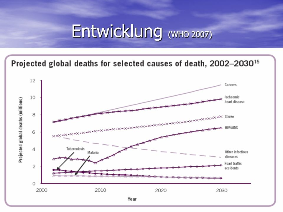 Entwicklung (WHO 2007)