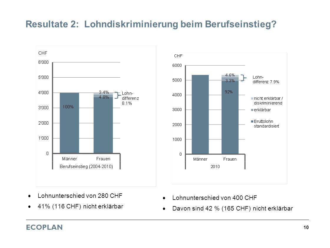 Resultate 2: Lohndiskriminierung beim Berufseinstieg