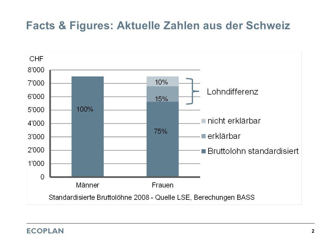 Facts & Figures: Aktuelle Zahlen aus der Schweiz