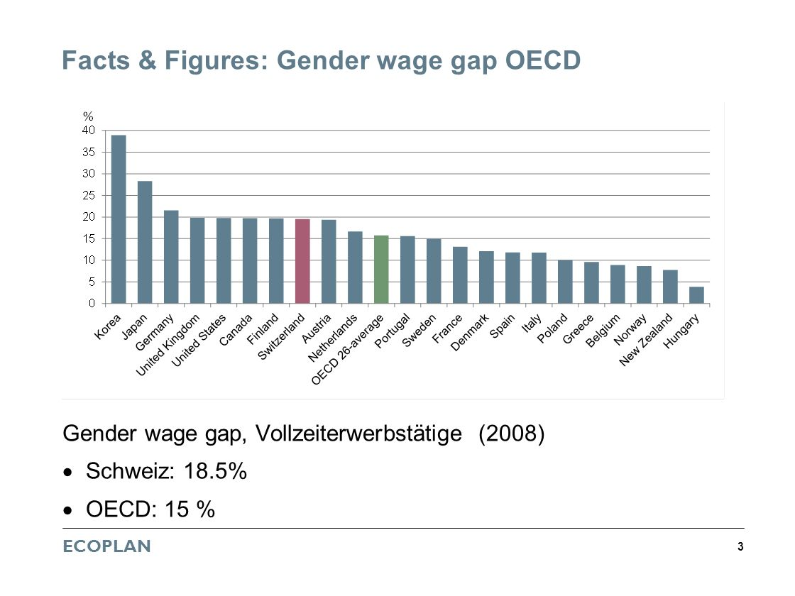 Facts & Figures: Gender wage gap OECD