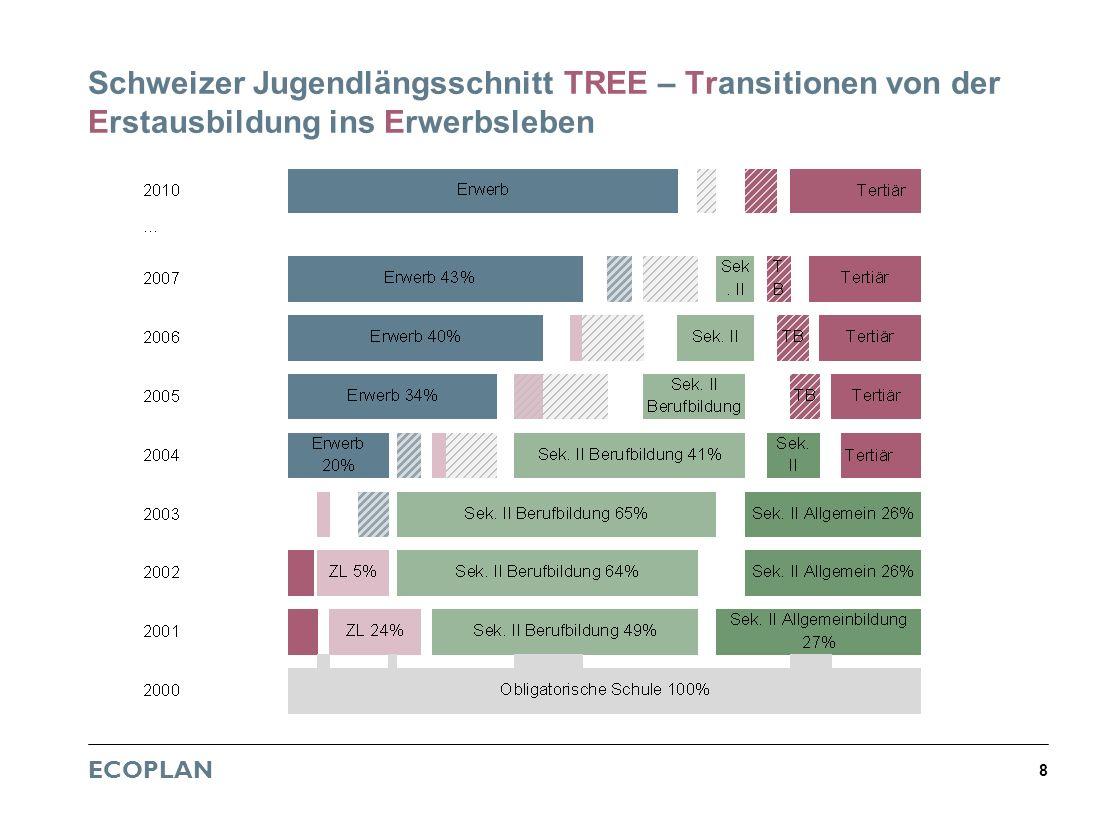 28.03.2017 12:43 Schweizer Jugendlängsschnitt TREE – Transitionen von der Erstausbildung ins Erwerbsleben.