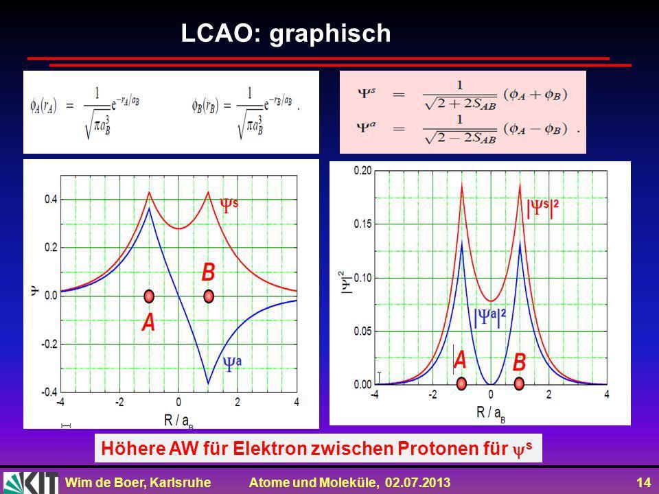 LCAO: graphisch Höhere AW für Elektron zwischen Protonen für s