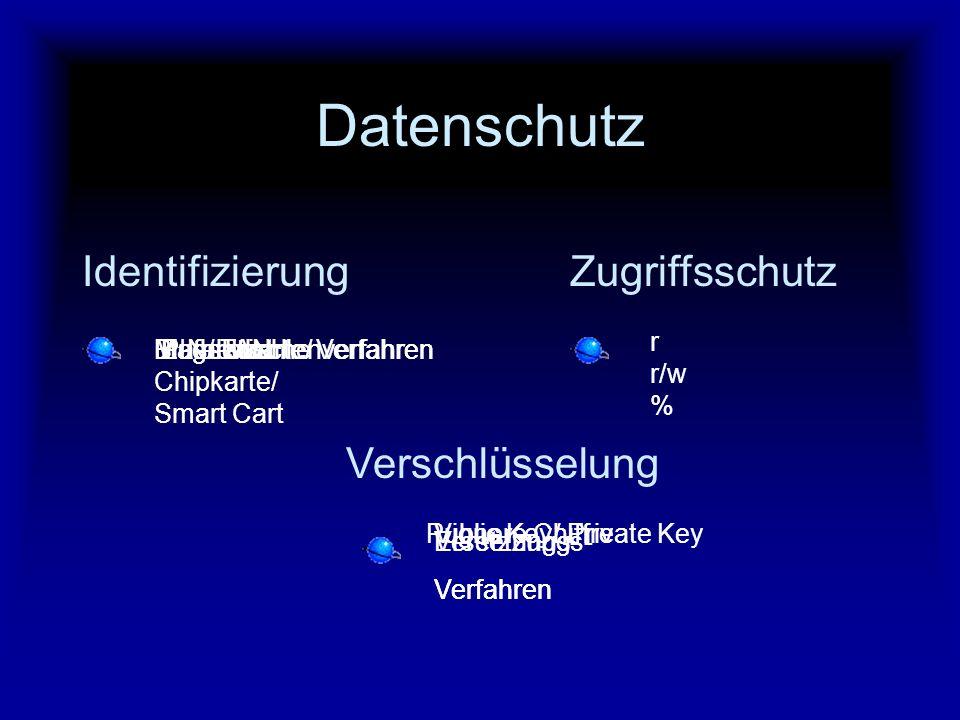 Datenschutz Identifizierung Zugriffsschutz Verschlüsselung r r/w %