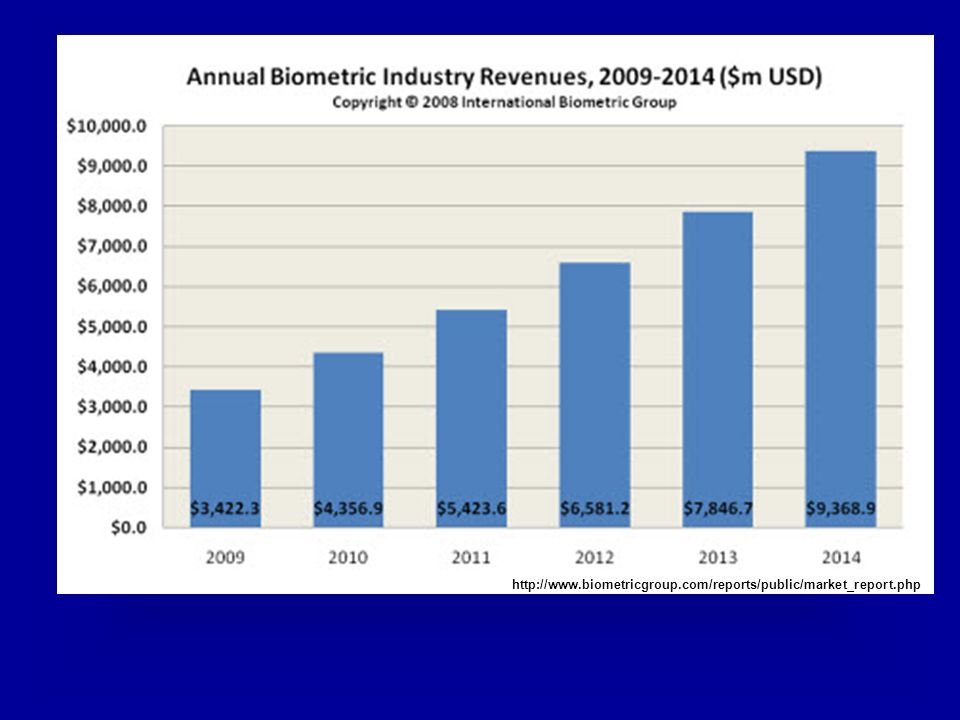 http://www.biometricgroup.com/reports/public/market_report.php