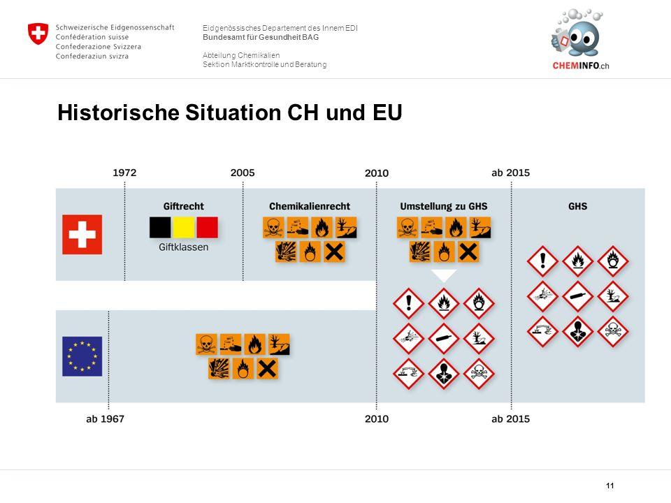 Historische Situation CH und EU