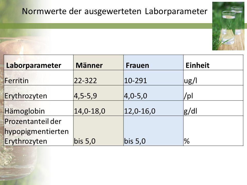 Normwerte der ausgewerteten Laborparameter