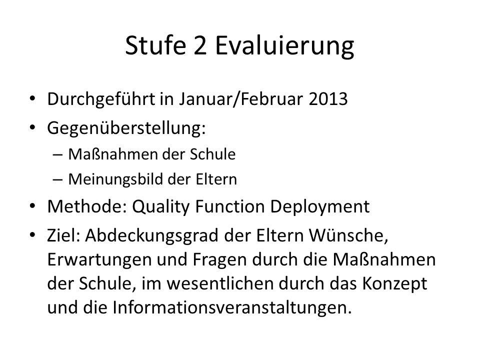 Stufe 2 Evaluierung Durchgeführt in Januar/Februar 2013