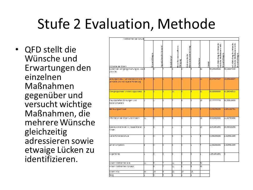 Stufe 2 Evaluation, Methode