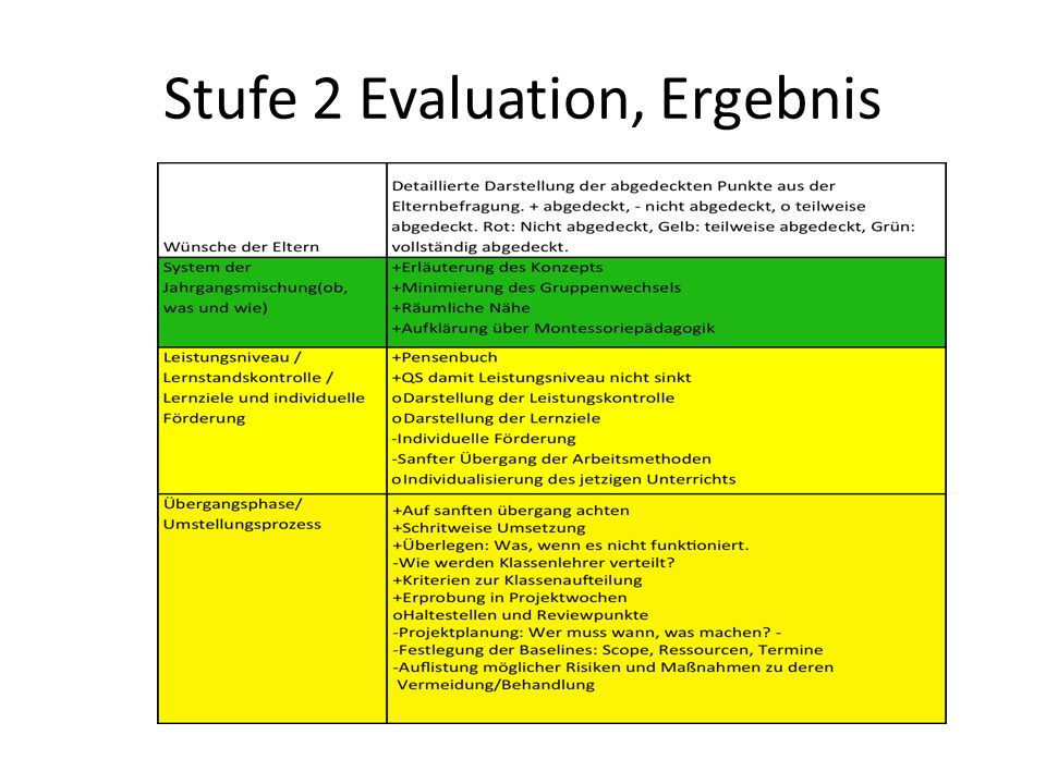 Stufe 2 Evaluation, Ergebnis