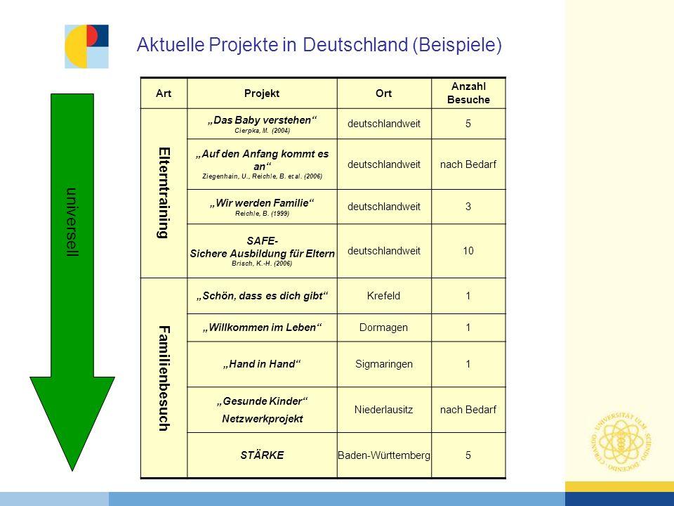 Aktuelle Projekte in Deutschland (Beispiele)