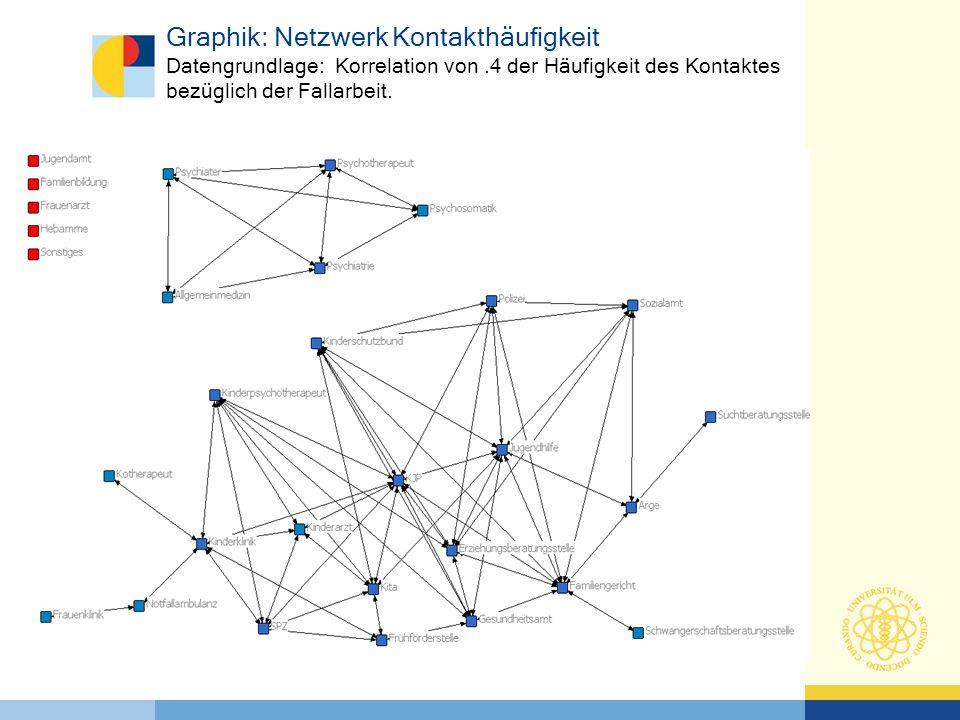 Graphik: Netzwerk Kontakthäufigkeit Datengrundlage: Korrelation von