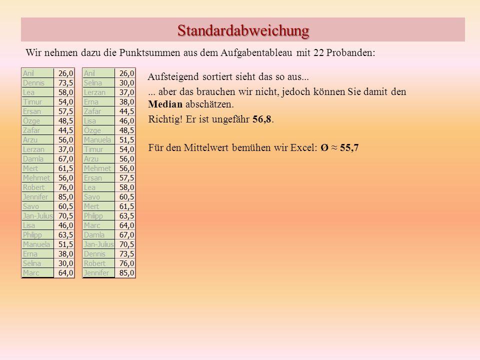 Standardabweichung Wir nehmen dazu die Punktsummen aus dem Aufgabentableau mit 22 Probanden: Aufsteigend sortiert sieht das so aus...