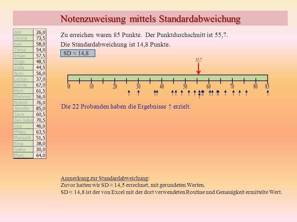 Notenzuweisung mittels Standardabweichung