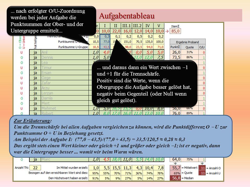 ... nach erfolgter O/U-Zuordnung werden bei jeder Aufgabe die Punktsummen der Ober- und der Untergruppe ermittelt...