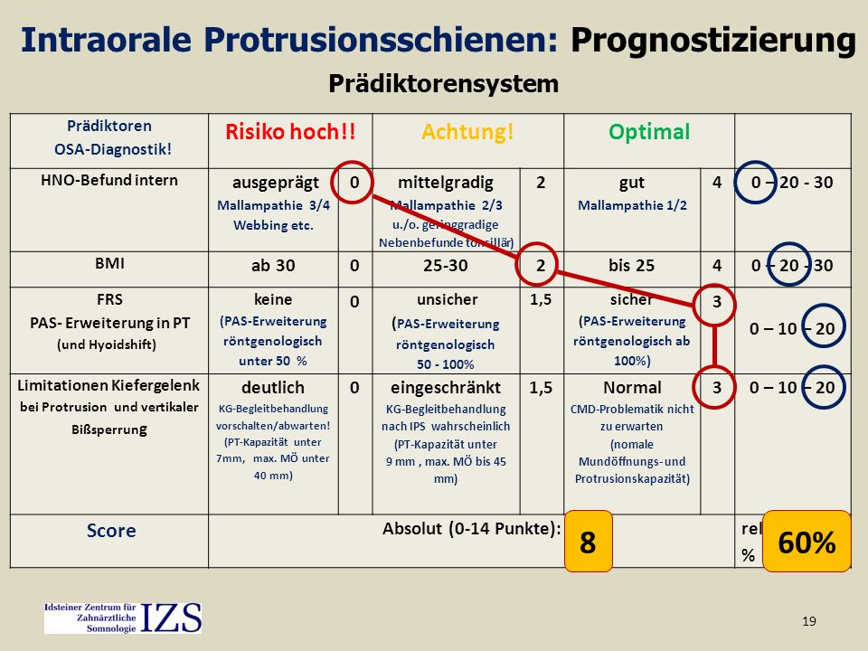 Intraorale Protrusionsschienen: Prognostizierung