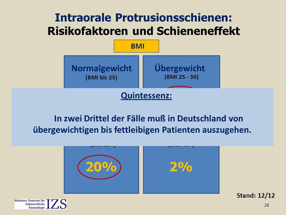 Intraorale Protrusionsschienen: Risikofaktoren und Schieneneffekt