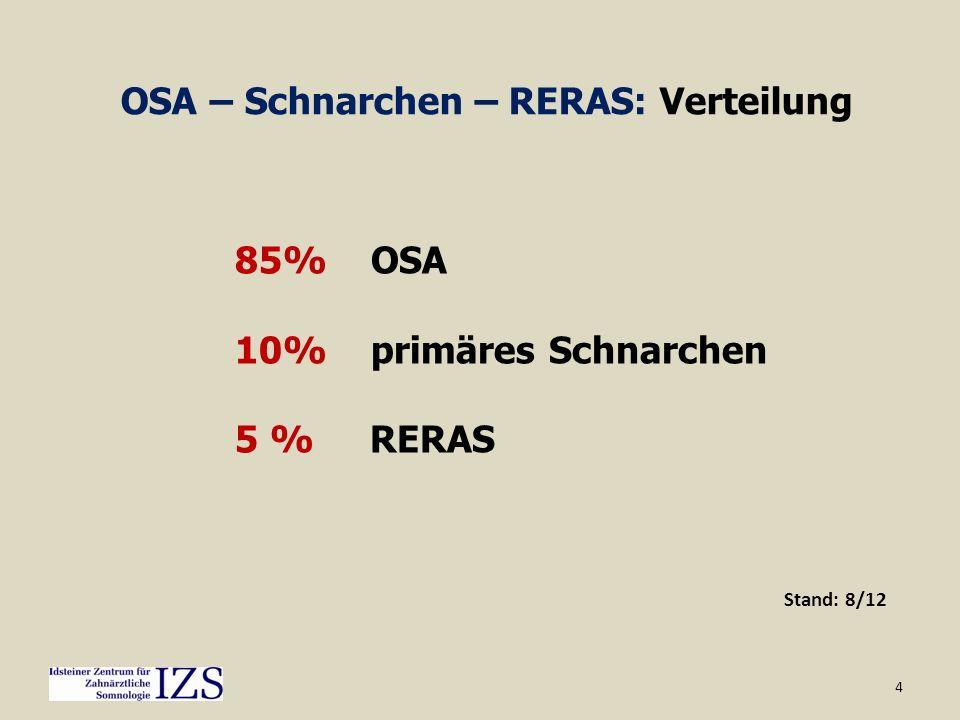 OSA – Schnarchen – RERAS: Verteilung
