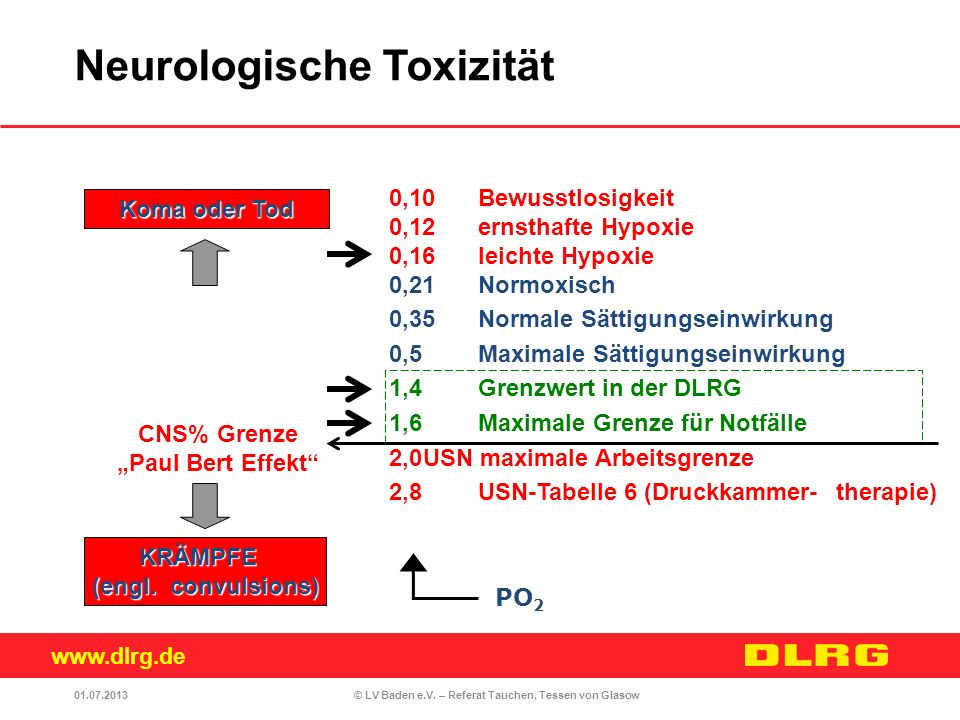 Neurologische Toxizität