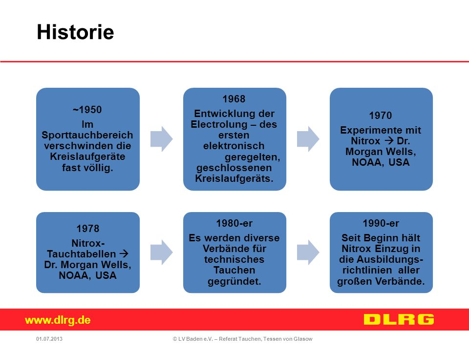 Historie ~1950. Im Sporttauchbereich verschwinden die Kreislaufgeräte fast völlig. 1968.