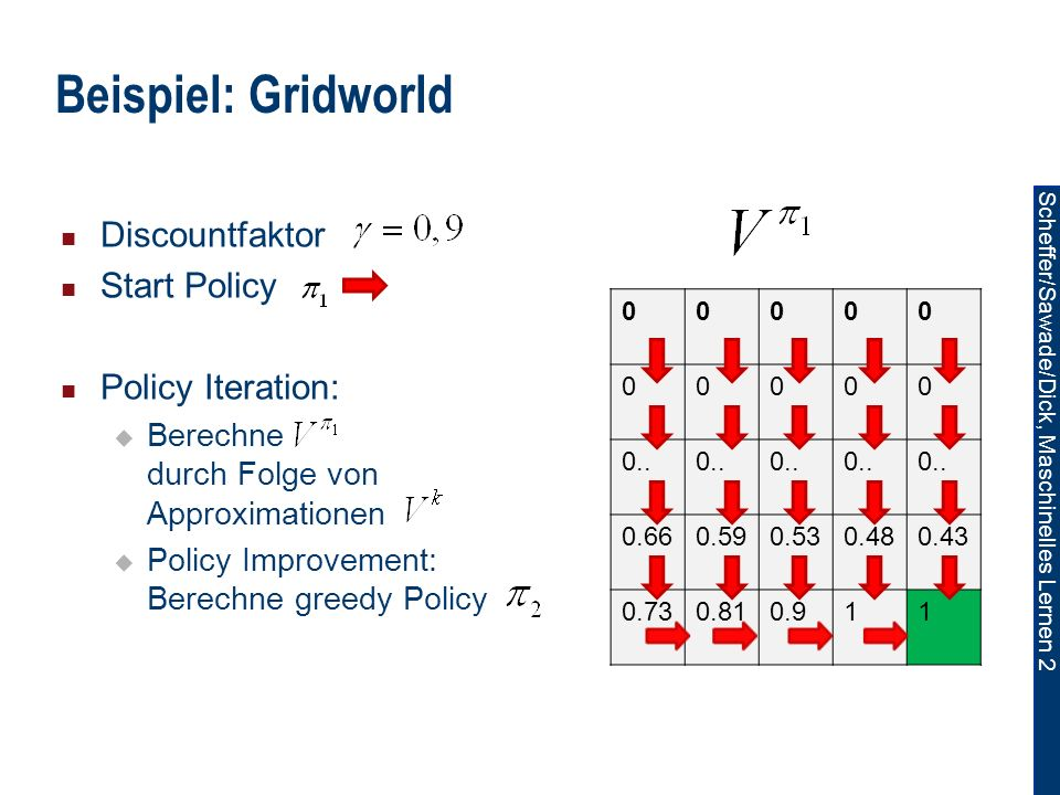Beispiel: Gridworld Discountfaktor Start Policy Policy Iteration:
