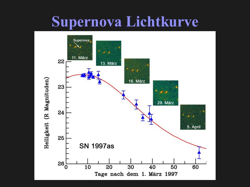 Supernova Lichtkurve
