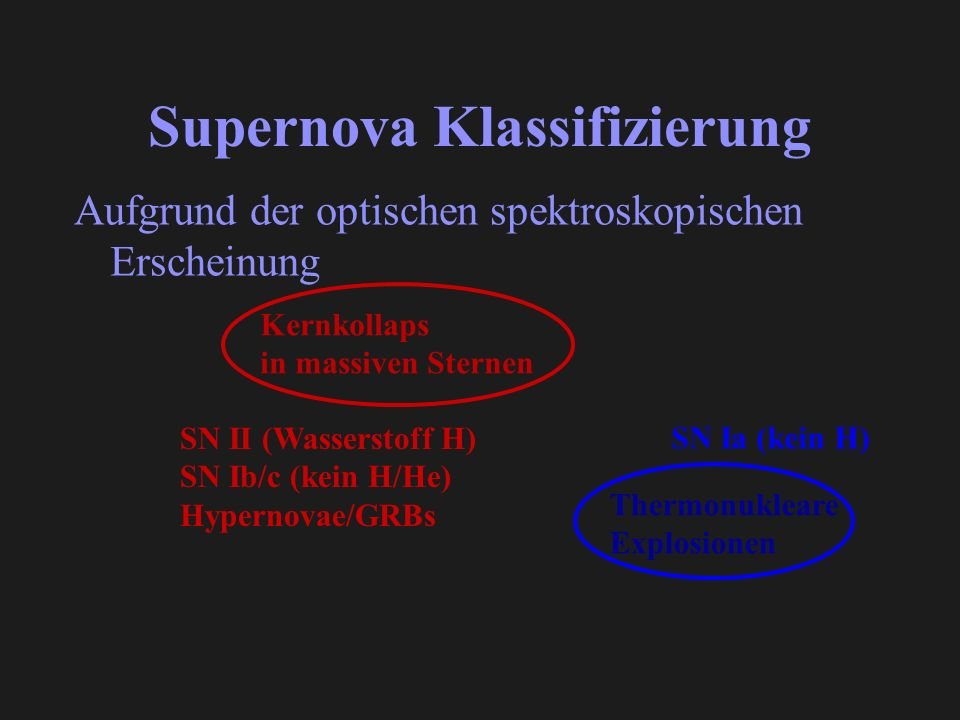 Supernova Klassifizierung