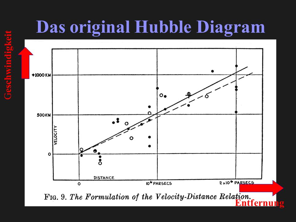 Das original Hubble Diagram