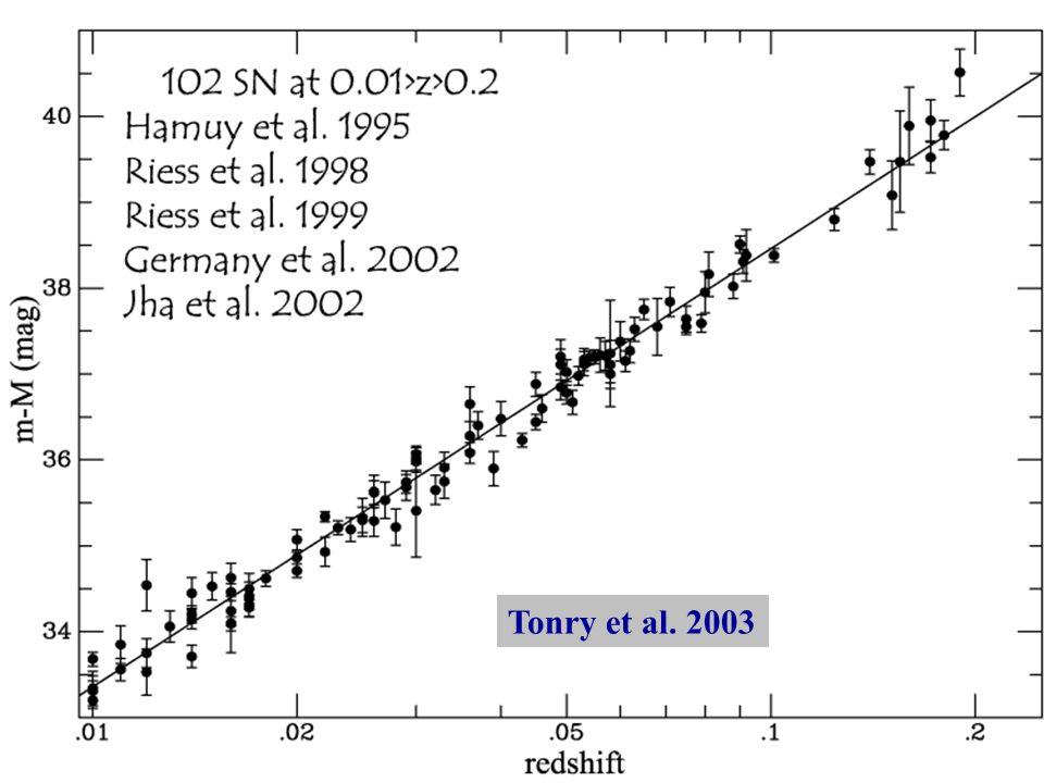 Das Lokale Universum Hubbles Expansiongesetz gilt im nahen Universum.