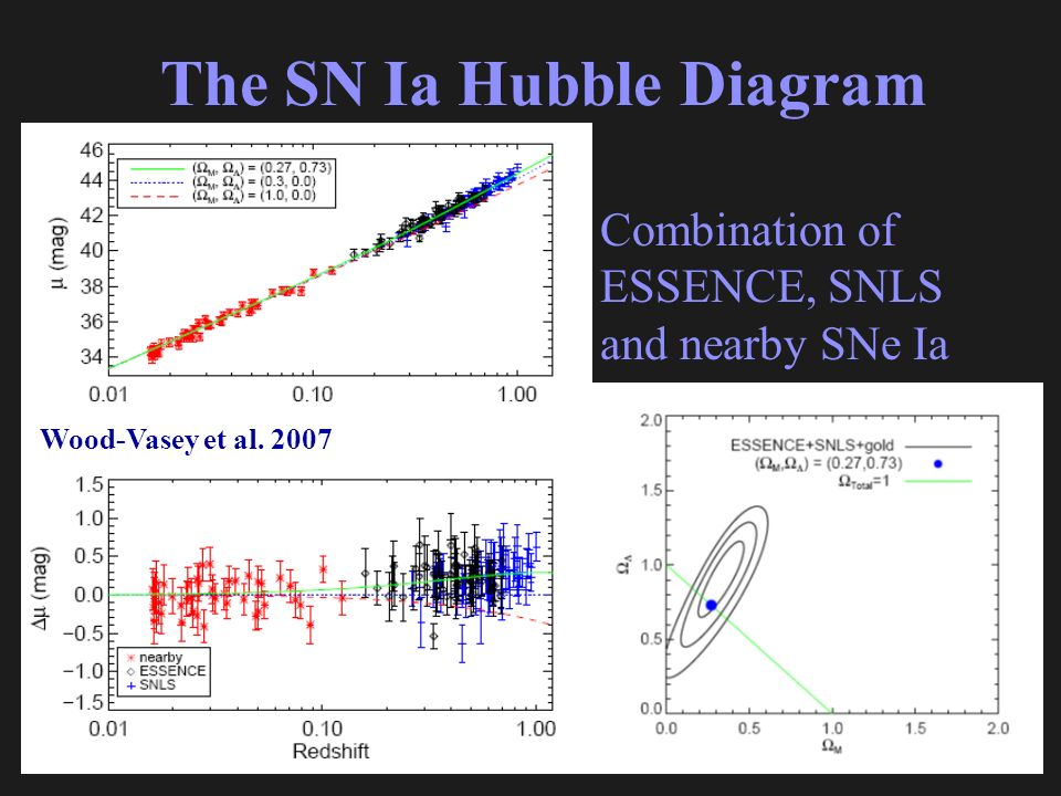The SN Ia Hubble Diagram