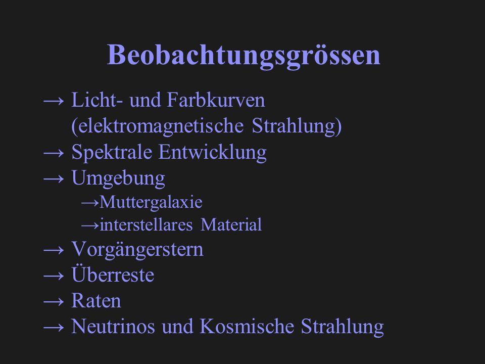 Beobachtungsgrössen Licht- und Farbkurven (elektromagnetische Strahlung) Spektrale Entwicklung. Umgebung.