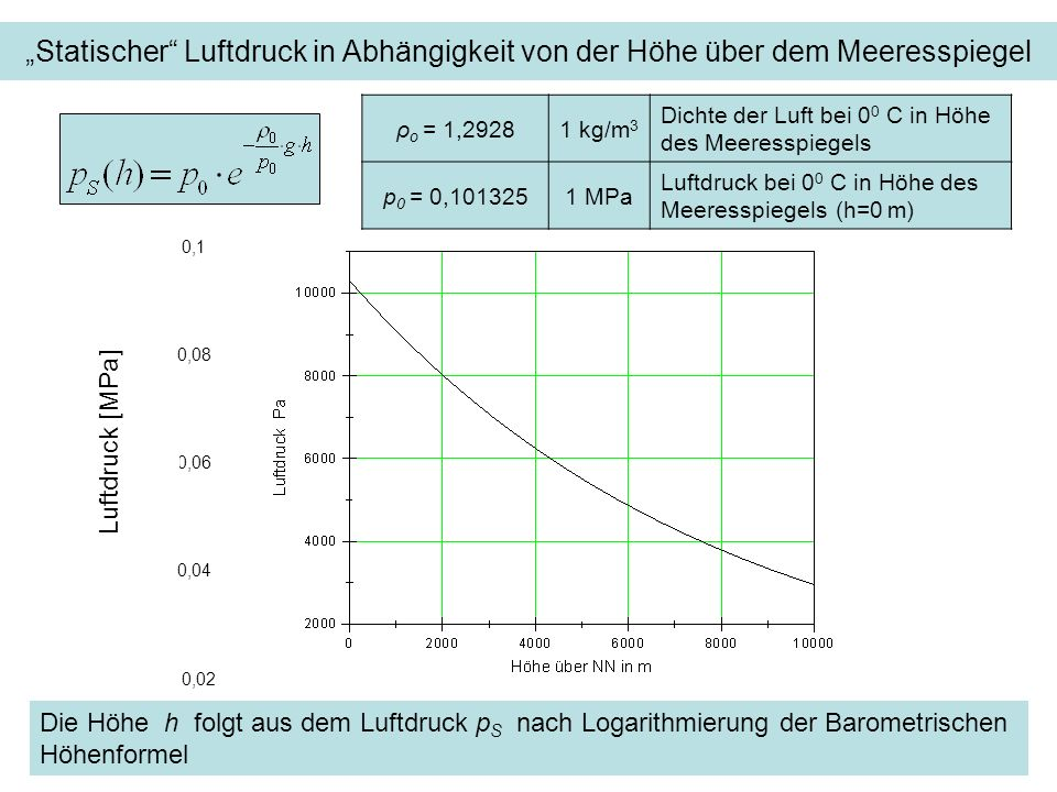 """""""Statischer Luftdruck in Abhängigkeit von der Höhe über dem Meeresspiegel"""