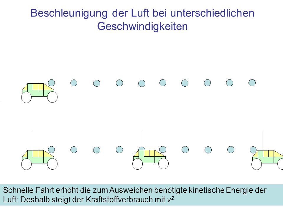 Beschleunigung der Luft bei unterschiedlichen Geschwindigkeiten