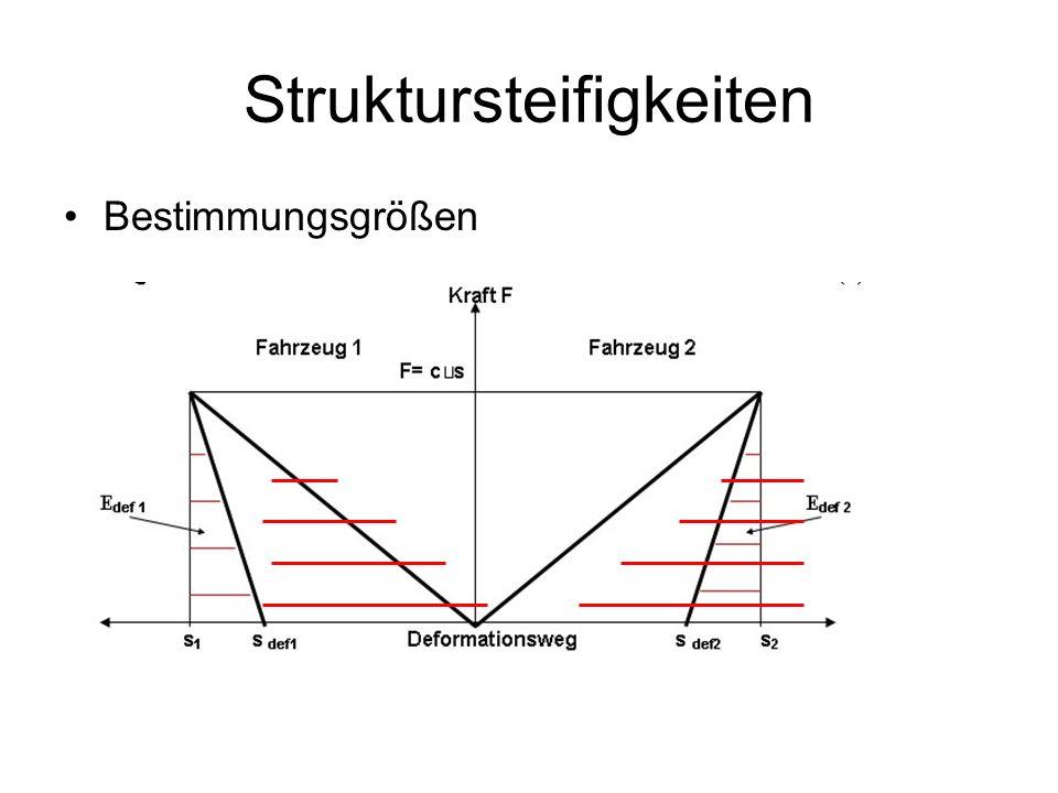 Struktursteifigkeiten