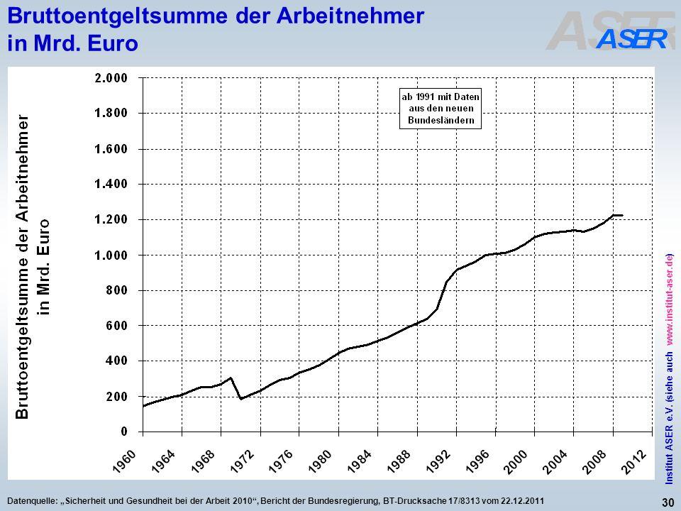 Bruttoentgeltsumme der Arbeitnehmer in Mrd. Euro