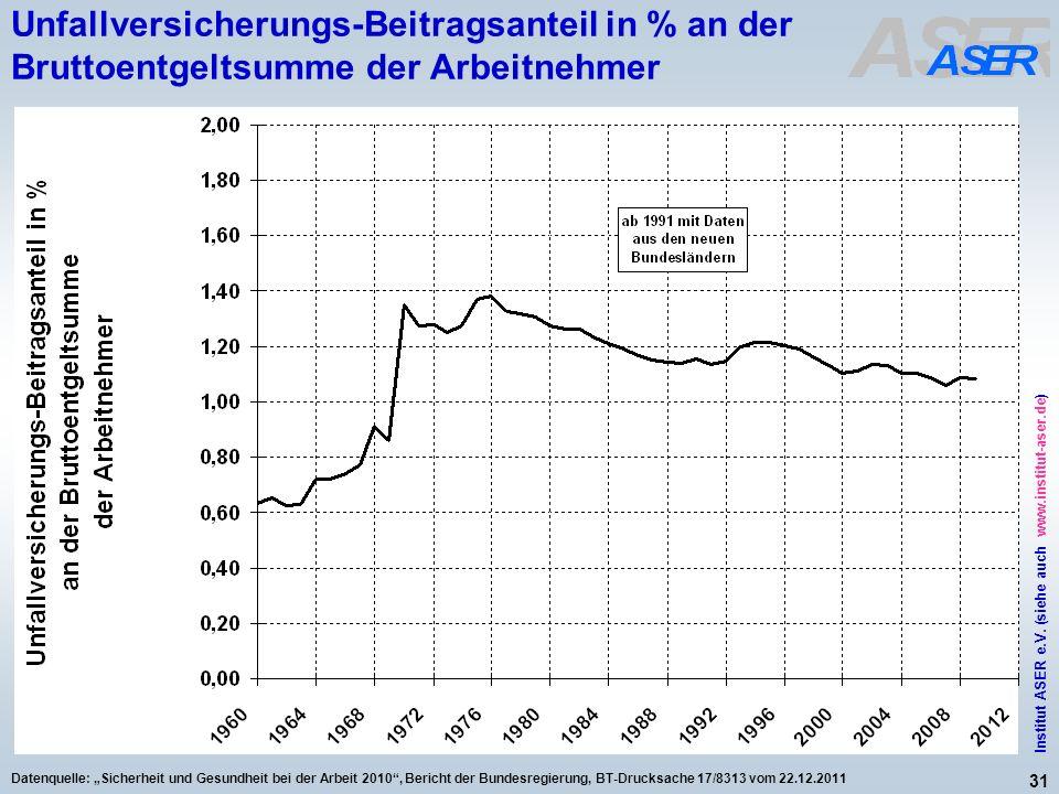 Unfallversicherungs-Beitragsanteil in % an der Bruttoentgeltsumme der Arbeitnehmer