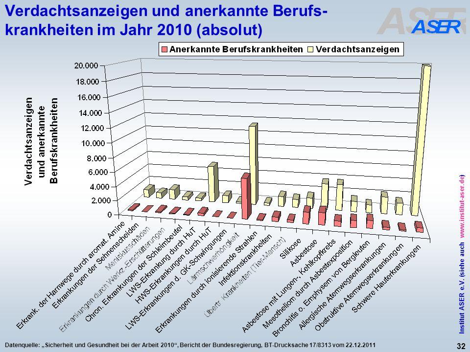 Verdachtsanzeigen und anerkannte Berufs-krankheiten im Jahr 2010 (absolut)