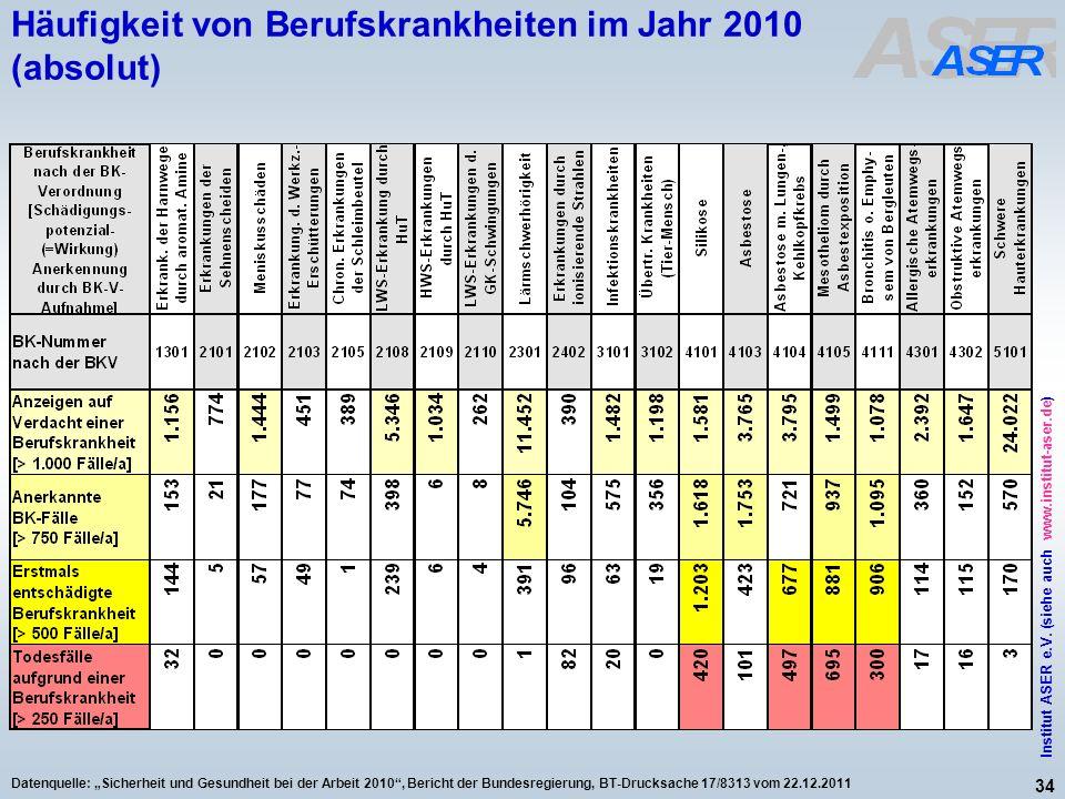 Häufigkeit von Berufskrankheiten im Jahr 2010 (absolut)