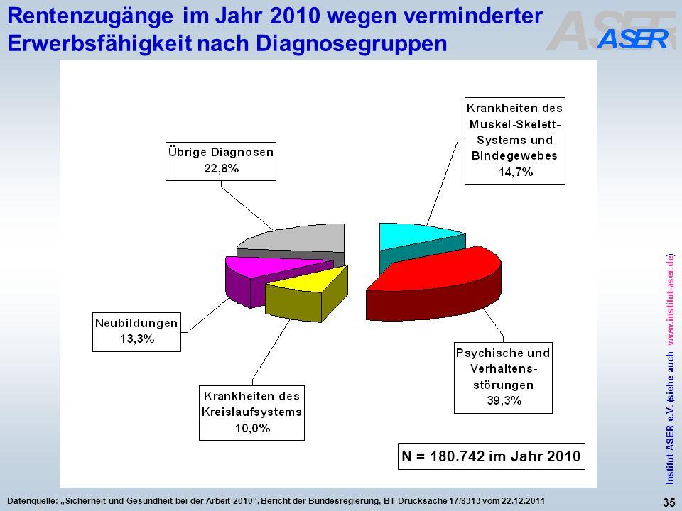 Rentenzugänge im Jahr 2010 wegen verminderter Erwerbsfähigkeit nach Diagnosegruppen