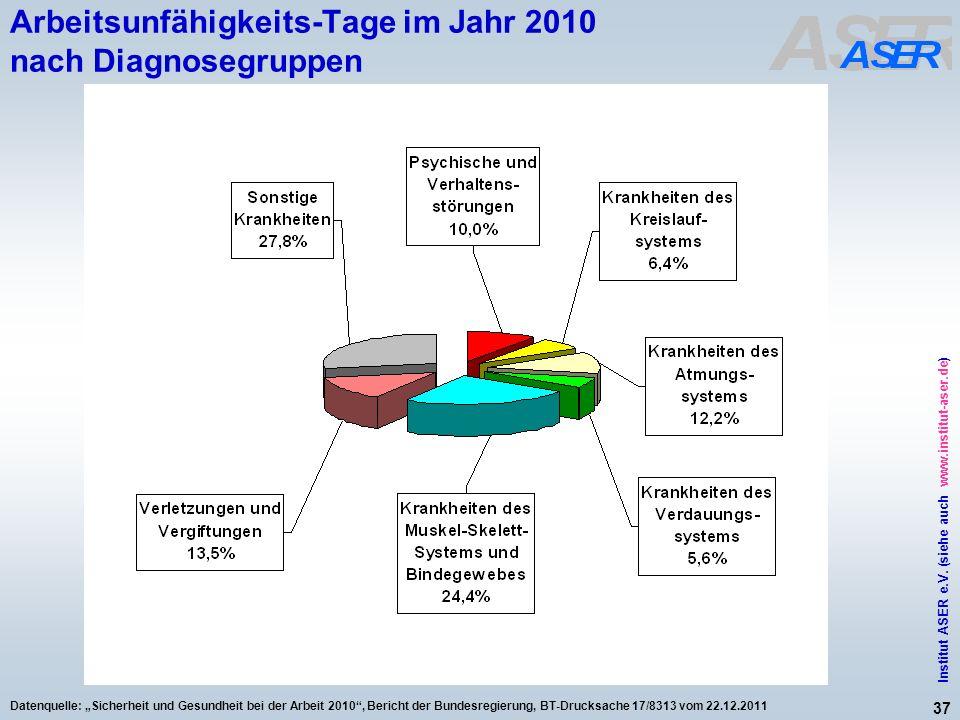 Arbeitsunfähigkeits-Tage im Jahr 2010 nach Diagnosegruppen